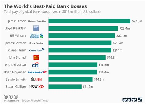 chart the world s best employers 2017 statista chart the world s best paid bank bosses statista
