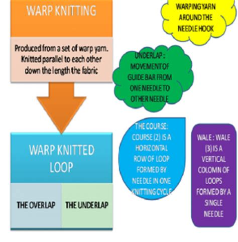 types of warp knitting textile study with engr shipon quot an introduction to