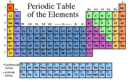 short shelf the periodic table of the elements like fire