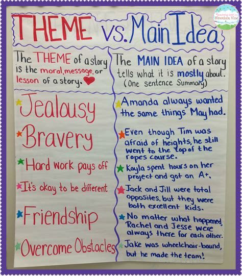 teaching theme with picture books teaching with a mountain view teaching idea vs theme