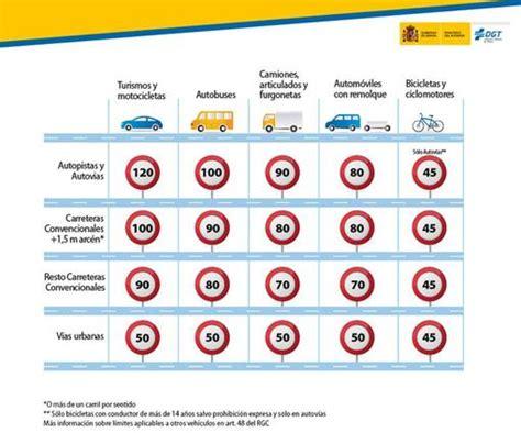 cuadro multas velocidad estos son los l 237 mites de velocidad y las multas seg 250 n la