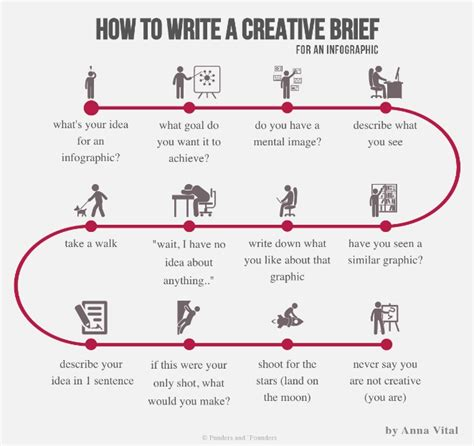 graphic design project leads best how to write project and creative briefs helpful templates