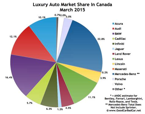 Car Brand Resale Value Rankings by Luxury Car Brand Rankings Autos Post