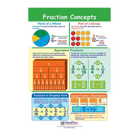 decimal house fractions decimals flip chart calloway house