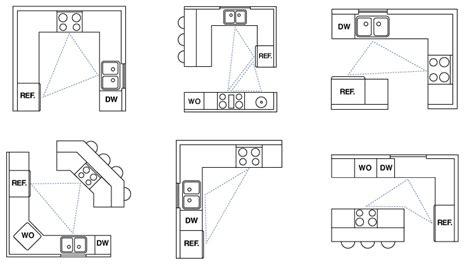 kitchen design work triangle 8 modular kitchen design tips for timers homelane