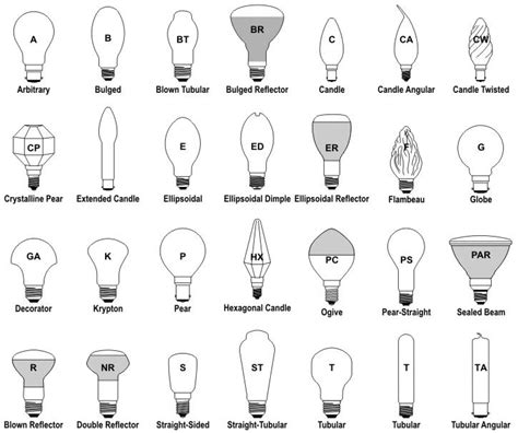 type a light bulb led bulb nomenclature