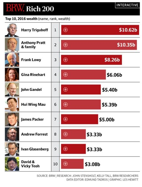 best list the top 10 billionaires on the brw rich list business