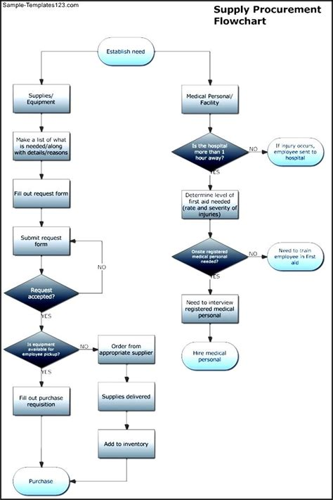 procurement cycle flowchart create a flowchart