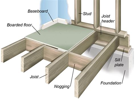 how to build a floor for a house basics of house construction homes floor plans