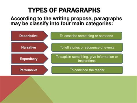 types of types of paragraphs