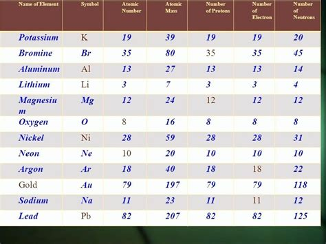 Proton Atomic Number by Periodic Table Numbers Of Neutrons Protons And Electrons