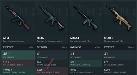 pubg weapon damage what rifle do you tend to choose and why pubattlegrounds