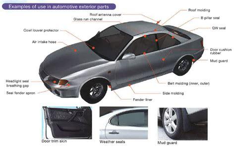 exterior door parts parts of a car exterior 2017 2018 best cars reviews