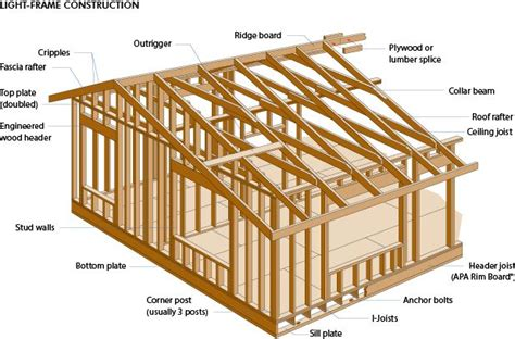 woodworking terms wood glossary and images useful building design