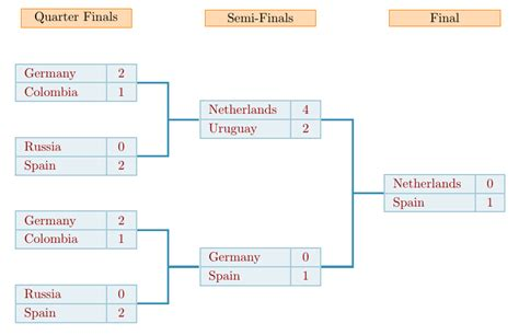diagrams create a table for an athletic knockout event