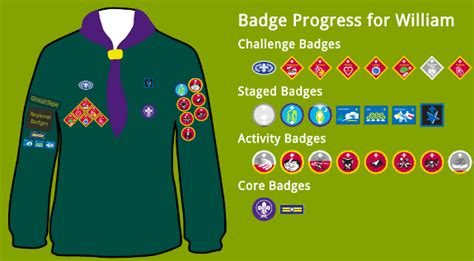 where does a st go 1st liss scout scout manager 1st liss scout