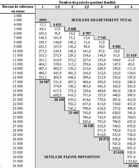 les d 233 gr 232 vements d imp 244 ts locaux