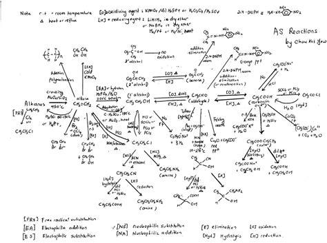 organic chemistry stpm stpm chemistry organic chem diagram