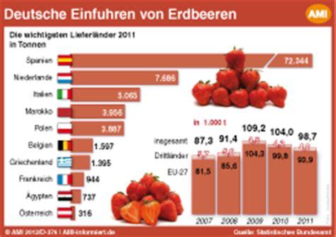 Der Gartenbau In Deutschland Daten Und Fakten by Spanien Ist Wichtigster Erdbeerlieferant F 252 R Den Deutschen
