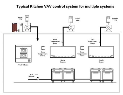 commercial kitchen exhaust system design commercial kitchen ventilation design kitchen and decor