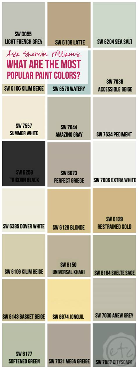 most popular colors ask sherwin williams what are the most popular paint