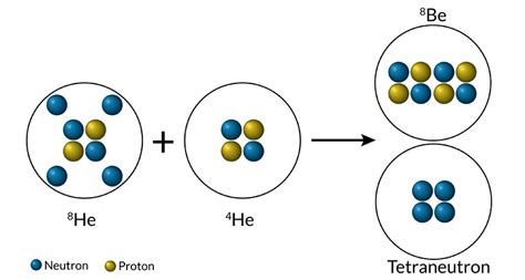 Protons In Nucleus by Physicists Find Signs Of Four Neutron Nucleus Science News