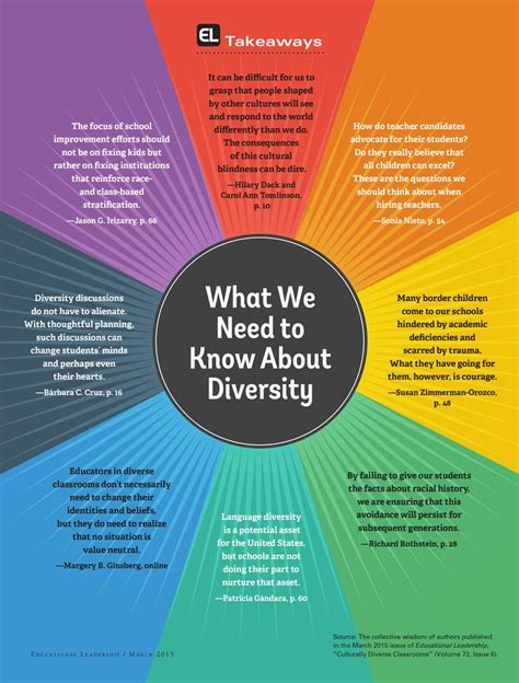 exploring leadership for college students who want to make a difference 25 best ideas about diversity activities on