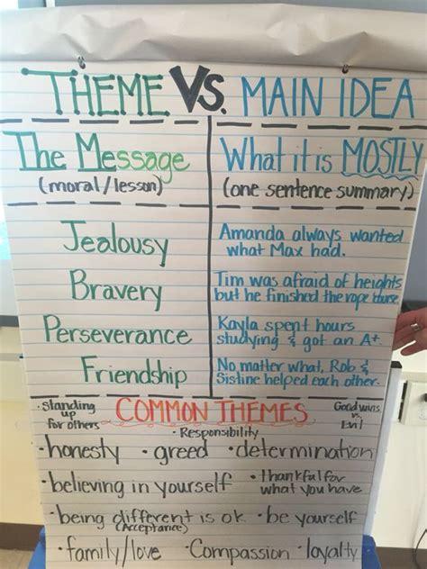 4th grade ideas theme vs idea anchor chart for our 4th grade