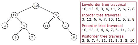 order a tree binary tree from in order and postorder traversals