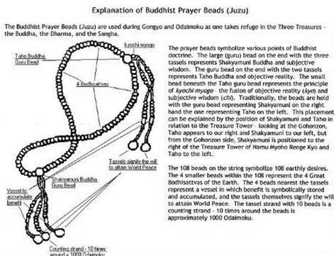 juzu prayer significance of juzu nichiren daishonin buddhism