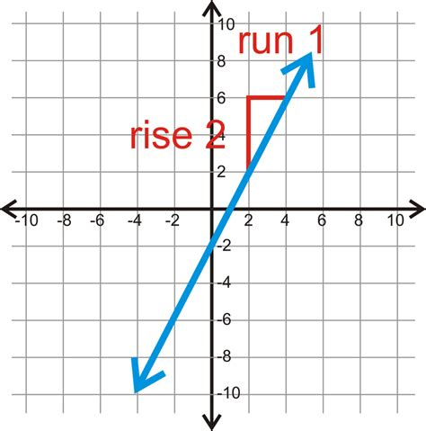 the slope slope in the coordinate plane read geometry ck 12