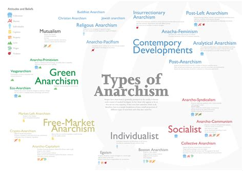 types of types of anarchism poster m j