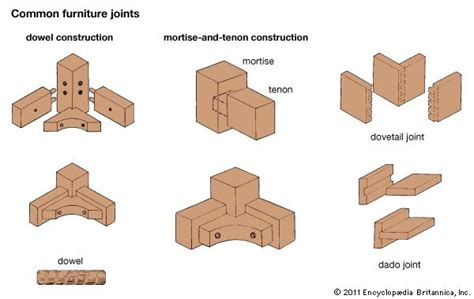 common woodworking joints joint carpentry britannica