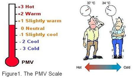 The Assessment Of Thermal Comfort Of Living Environment In