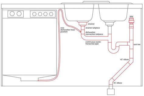 plumbing diagram for kitchen sink with garbage disposal disposal wiring diagram disposal free engine image for