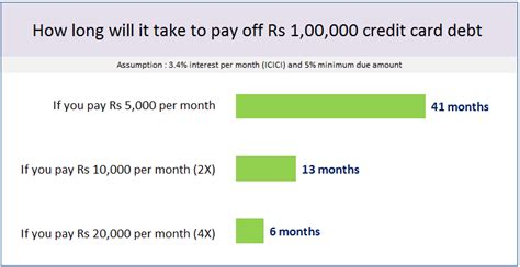 minimum payment on a credit card 6 proven tips to pay your credit card debt in india