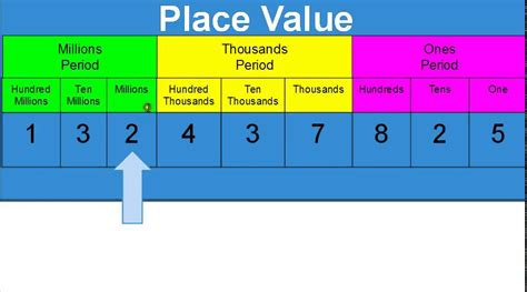 place value place value to hundred millions place tutorial