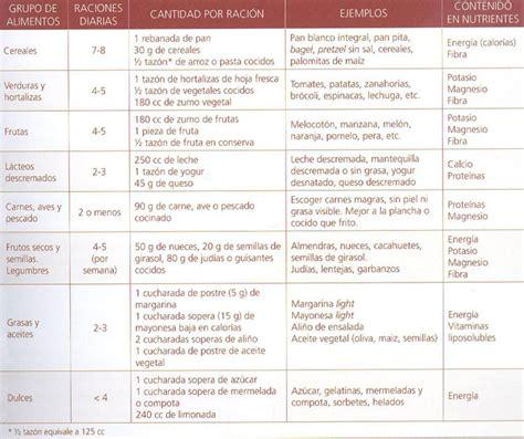 dieta sin sal para hipertensos controlar la hipertensi 243 n hogarutil