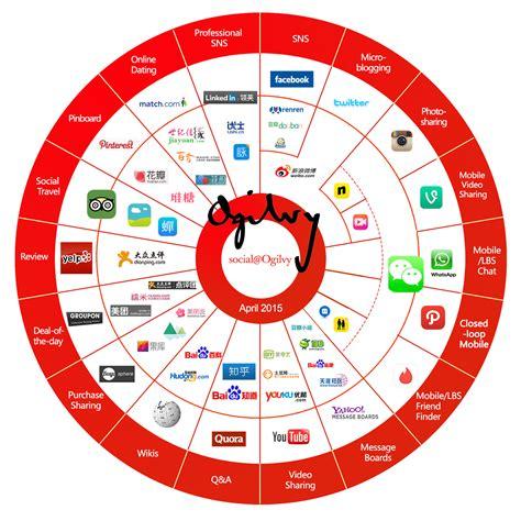 social media landscape crton china social media landscape 2015