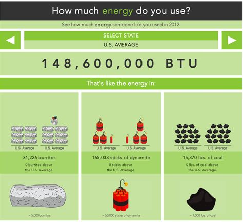 How Much Do You Consume?  Department Of Energy