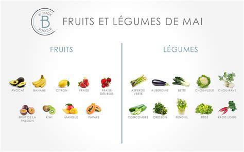 les fruits et l 233 gumes du mois de mai b cook