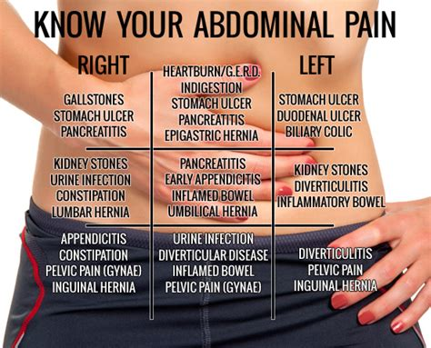 Know Your Abdominal Pain (chart)  Herbs Info. Modern Restaurant Signs. Cognitive Impairment Signs Of Stroke. Reflective Signs Of Stroke. Aries Pisces Signs. Horse Signs Of Stroke. Dutch Signs. Used Traffic Police Signs. Die Signs