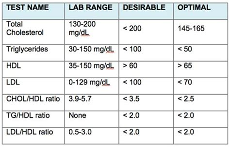 normal level blood cholesterol diabetes inc