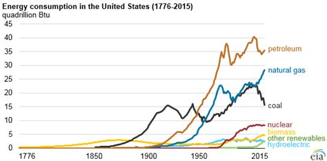 240 Years Of Us Energy Use  Ars Technica