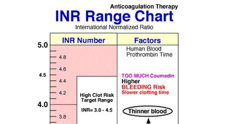 inr labs how do you diagnose pulmonary embolism