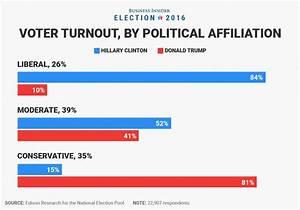 Het is officieel: Clinton kreeg de meeste stemmen - deze 7 ...