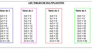 table de multiplication 2 3 4 5 les tables de multiplication en musique par chmouly