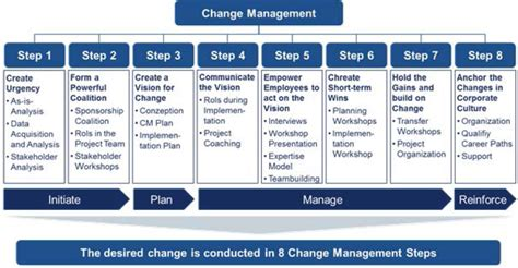 Kotter Analysis by Integrated Change Management