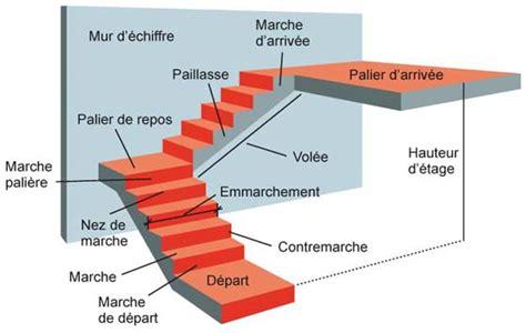 comment calculer le nombre de marches d un escalier maison design mail lockay