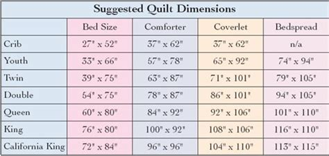 Inspiring Queen Size Blanket Dimensions Throw Blanket Size Chart, Bed Sheet Sizes In